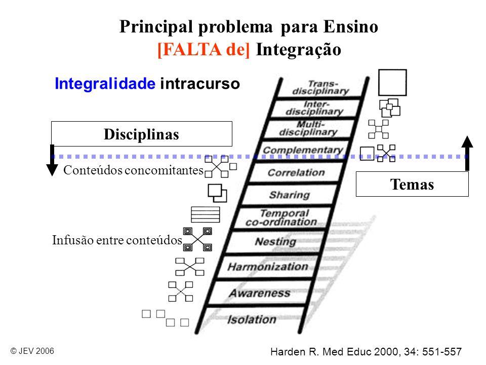 Principal problema para Ensino [FALTA de] Integração